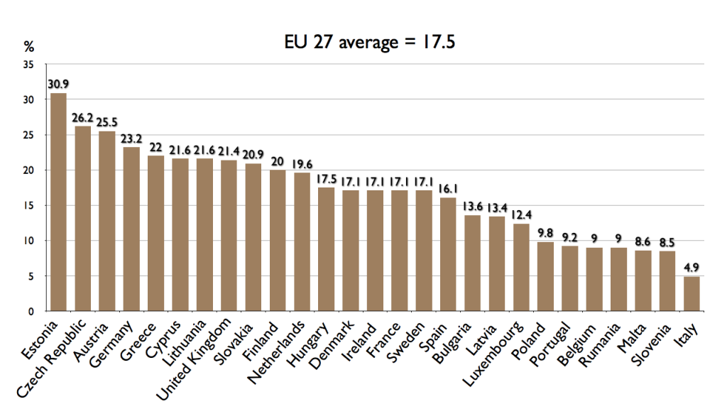 Gender pay gap in the EU