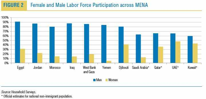 Gender labour participation gap - World Bank (2011)